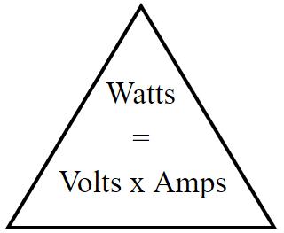 Volts x amps = watts formula. 110 x 15 = 1650 example. Convert.